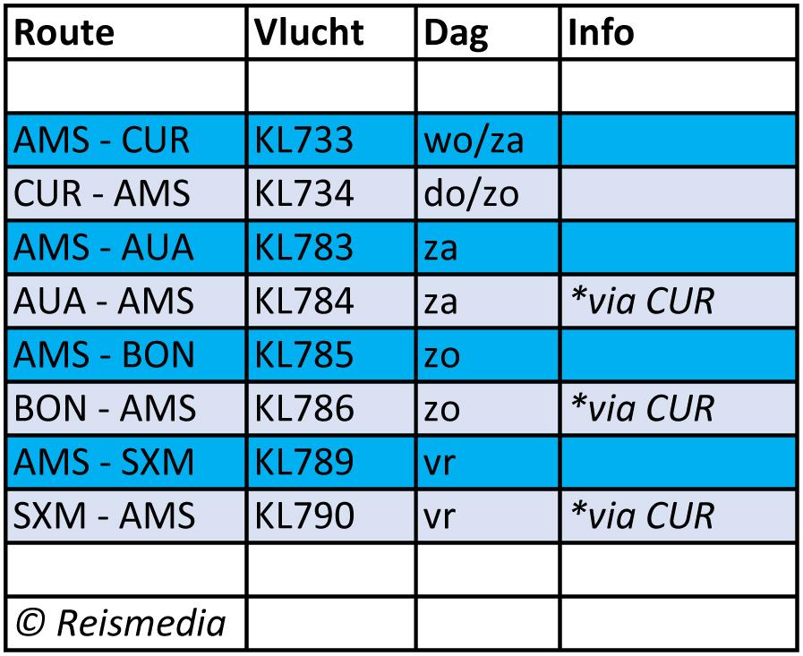 KLM Antillen na corona